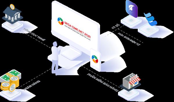 Hệ sinh thái đa dạng thực hiện tất cả trên phần mềm kế toán MISA SME.NET