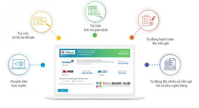 kết nối ngân hàng điện tử