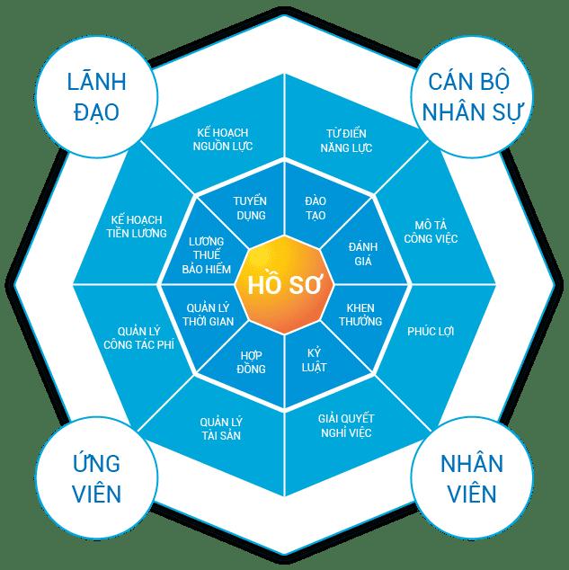 Phần mềm HRM và ứng dụng nhân sự